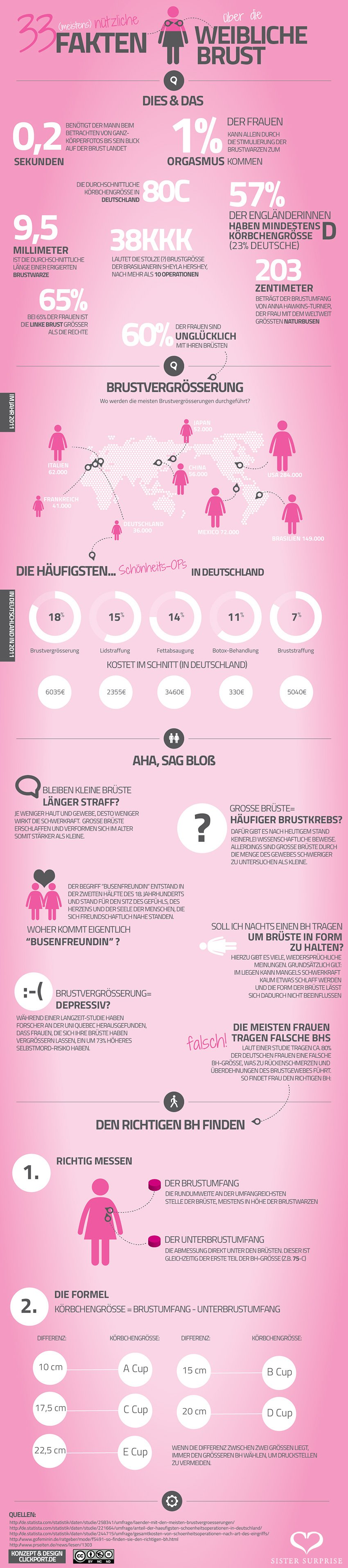 infografik-weibliche-brust